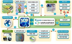 SDF(Smart Defense for Foot and Mouth Disease) Convergence Research Department Image
