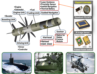 Boosting Unit(Booster), Engine Unit(Engine, Generator), Fuelling Unit(Fuel), Guided Navigator(Laser Guidance, Proximity Sensor, Inertial Navigation, Thermal Battery, Driving Unit(Driver, Controller), Warhead(Warhead, ESAF, ESAD), Seeker(Optics for Seeker, Camera Module), Export Licenses, Quadrant-PD/AFD, IR Image Sensor, Pulsed-Power Switch