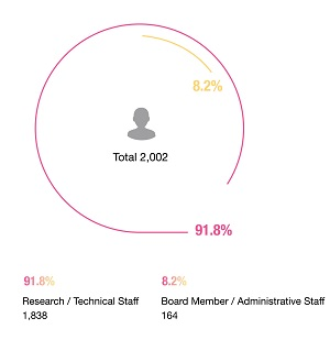 Research/Technical Staff : 1,838(91.8%),Board Member/Administrative Staff : 164(8.2%)
