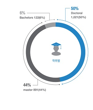Status of Degree Holding-Staff : Doctoral,Staff : Masters,Staff:Bachelors