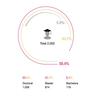 Status of Degree Holding-Staff : Doctoral : 1,009(50.4%) Masters : 874(43.7%) Bachelors : 119(5.9%)